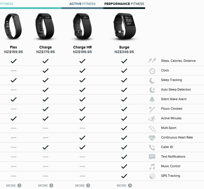 fitbit for runners: lots of different options